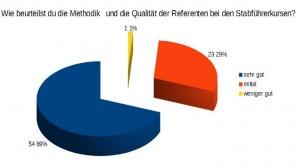 16. Wie beurteilst du die Methodik   und die Qualität der Referenten bei den Stabführerkursen